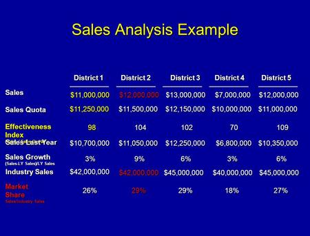 Sales Analysis Example Sales District 1 District 2 District 3 District 4 District 5 Sales Quota $11,250,000 Sales Growth (Sales-LY Sales)/LY Sales 3%9%6%3%6%