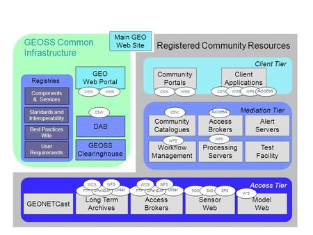 GEOSS Clearinghouse GEO Web Portal GEOSS Common Infrastructure Components & Services Standards and Interoperability Best Practices Wiki User Requirements.