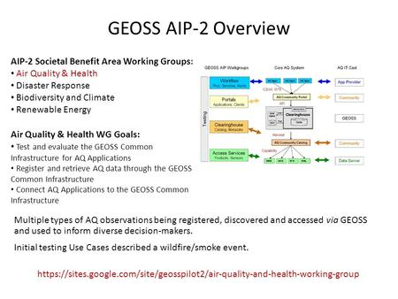 GEOSS AIP-2 Overview AIP-2 Societal Benefit Area Working Groups: Air Quality & Health Disaster Response Biodiversity and Climate Renewable Energy Air Quality.