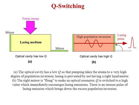 Q-Switching (a) The optical cavity has a low Q so that pumping takes the atoms to a very high degree of population inversion; lasing is prevented by.