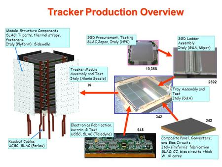 Tracker Production Overview Readout Cables UCSC, SLAC (Parlex) SSD Procurement, Testing SLAC,Japan, Italy (HPK) Electronics Fabrication, burn-in, & Test.