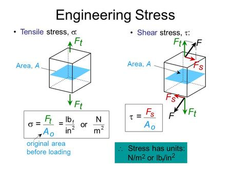  Stress has units: N/m 2 or lb f /in 2 Engineering Stress Shear stress,  : Area, A F t F t F s F F F s  = F s A o Tensile stress,  : original area.