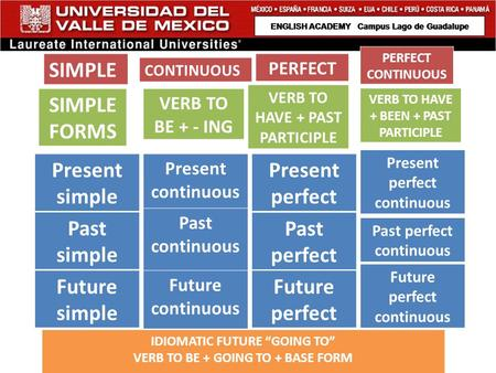 Present simple Past simple Future simple Present continuous Past continuous Future continuous Present perfect Past perfect Future perfect Present perfect.