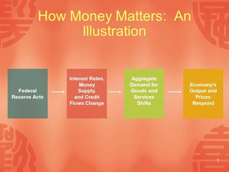 1 How Money Matters: An Illustration Interest Rates, Money Supply, and Credit Flows Change Federal Reserve Acts Aggregate Demand for Goods and Services.