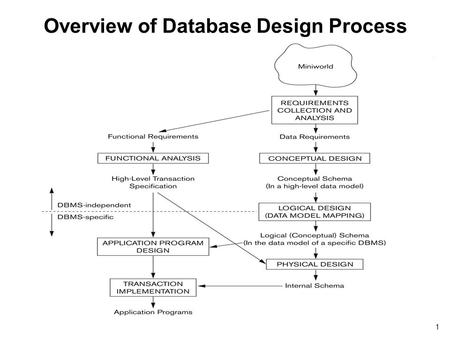 1 Overview of Database Design Process. Data Storage, Indexing Structures for Files 2.