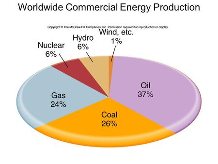 Worldwide Commercial Energy Production. Nuclear Power Countries.