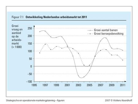 2007 © Wolters-NoordhoffStrategische en operationele marketingplanning – figuren.