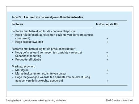 2007 © Wolters-NoordhoffStrategische en operationele marketingplanning – tabellen.