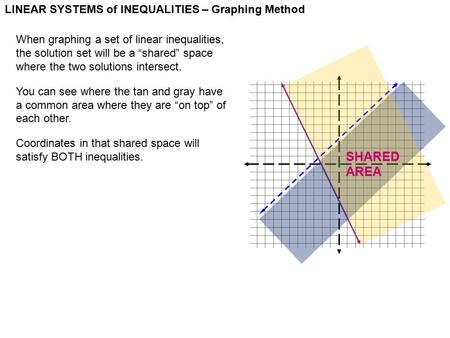 "LINEAR SYSTEMS of INEQUALITIES – Graphing Method When graphing a set of linear inequalities, the solution set will be a ""shared"" space where the two solutions."