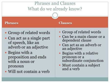 Phrases Clauses Group of related words Can act as a single part of speech, like an adverb or an adjective Begins with a preposition and ends with a noun.