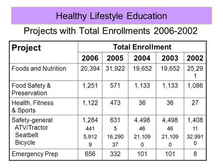 Projects with Total Enrollments 2006-2002 Project Total Enrollment 20062005200420032002 Foods and Nutrition20,39431,92219,652 25,29 1 Food Safety & Preservation.