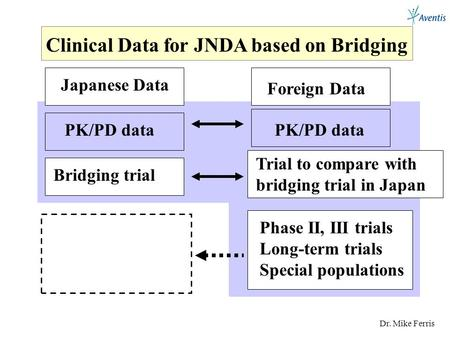 Dr. Mike Ferris Clinical Data for JNDA based on Bridging Japanese Data PK/PD data Bridging trial Foreign Data PK/PD data Trial to compare with bridging.
