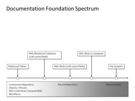 Documentation Foundation Spectrum Relational Tables XML/Relational Database (with some fields) XML Blobs (with some fields) File Systems XML Blobs in Database.
