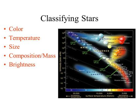 Classifying Stars Color Temperature Size Composition/Mass Brightness.