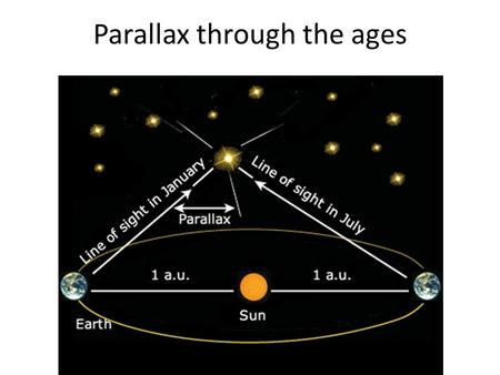 Parallax through the ages. 1 PARSEC = distance in AU if the difference in degree measurements is 1 arcsecond (1/60 th of 1/60 th of a degree)