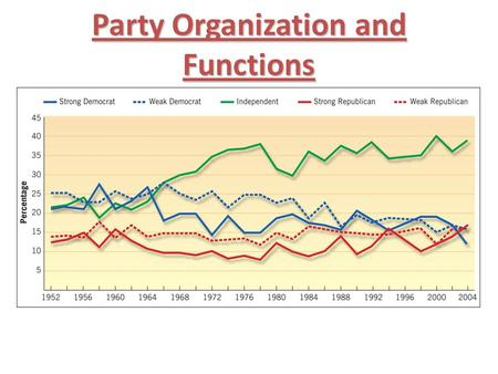 Party Organization and Functions. Party Organization Party Memberships Party Memberships – 2 Major American Parties: Republicans and Democrats – No formal.
