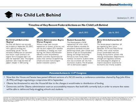 "No Child Left Behind 1 Source: Blake Neff, ""No Child Left Behind Might Actually Get Replaced,"" Daily Caller, April 16, 2015; Pete Kasperowicz, ""House votes."