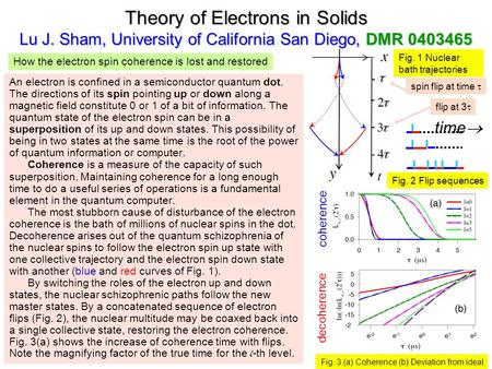 Theory of Electrons in Solids Lu J. Sham, University of California San Diego, DMR 0403465 Fig. 1 Nuclear bath trajectories An electron is confined in a.