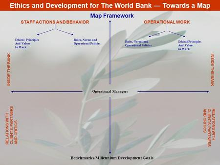Ethics and Development for The World Bank — Towards a Map STAFF ACTIONS AND BEHAVIOR OPERATIONAL WORK Ethical Principles And Values In Work Rules, Norms.