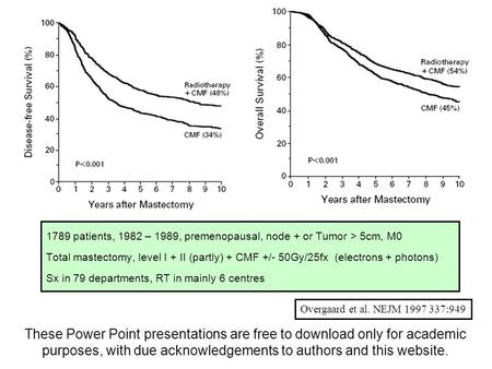 1789 patients, 1982 – 1989, premenopausal, node + or Tumor > 5cm, M0 Total mastectomy, level I + II (partly) + CMF +/- 50Gy/25fx (electrons + photons)