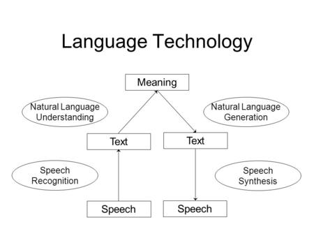 Text Language Technology Natural Language Understanding Natural Language Generation Speech Recognition Speech Synthesis Text Meaning Speech.