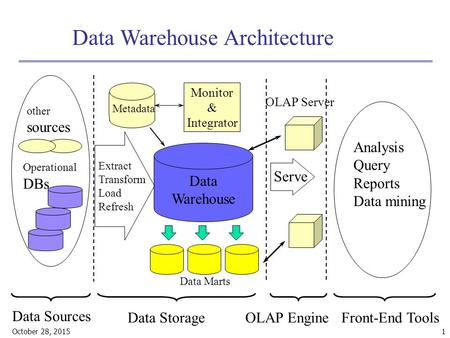October 28, 2015 1 Data Warehouse Architecture Data Sources Operational DBs other sources Analysis Query Reports Data mining Front-End Tools OLAP Engine.