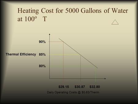 Heating Cost for 5000 Gallons of Water at 100 o T $32.80 85% 90% 80% $30.87$29.15 Thermal Efficiency Daily Operating $0.63/Therm.