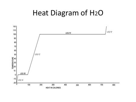 Heat Diagram of H 2 O. Questions Regarding the Phase Diagram 1. The phase of water present along Leg A of the diagram is: – ? vapor – ? solid –