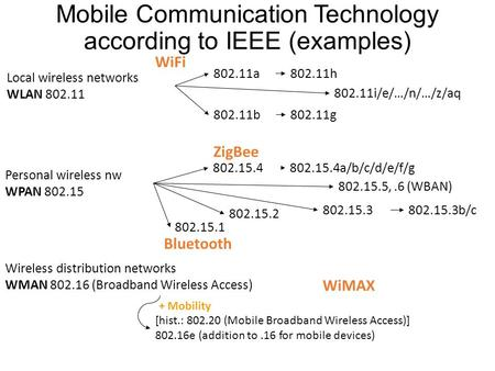 Mobile Communication Technology according to IEEE (examples) Local wireless networks WLAN 802.11 802.11a 802.11b 802.11i/e/…/n/…/z/aq 802.11g WiFi 802.11h.