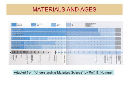 "MATERIALS AND AGES Adapted from ""Understanding Materials Science"" by Rolf. E. Hummel."