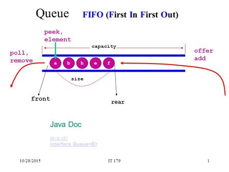 Queue FIFO (First In First Out) Java Doc peek, element offer poll, add