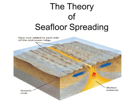 The Theory of Seafloor Spreading. Seafloor Bathymetry Creating Maps of the Ocean Floor Scientists were able to map the ocean floor using sonar, an Echo-