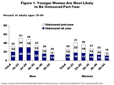 Figure 1. Younger Women Are Most Likely to Be Uninsured Part-Year MenWomen Source: Analysis of the 2004 Medical Expenditure Panel Survey by S. Glied and.