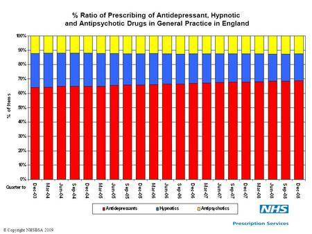 % Ratio of Prescribing of Antidepressant, Hypnotic and Antipsychotic Drugs in General Practice in England © Copyright NHSBSA 2009.