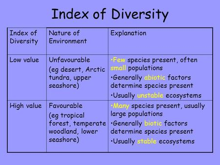 Index of Diversity Nature of Environment Explanation Low valueUnfavourable (eg desert, Arctic tundra, upper seashore) Few species present, often small.