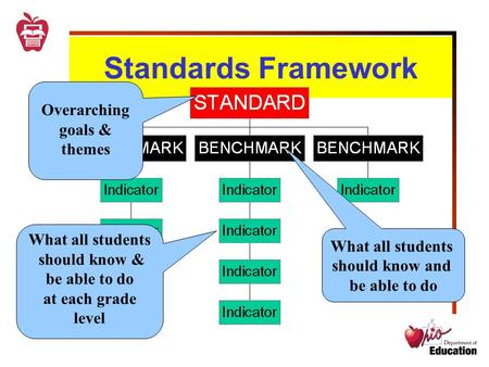 Standards Framework What all students should know and be able to do What all students should know & be able to do at each grade level Overarching goals.