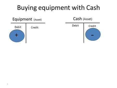 Buying equipment with Cash 1 Equipment (Asset) Cash (Asset) + - Debit Credit Debit Credit.
