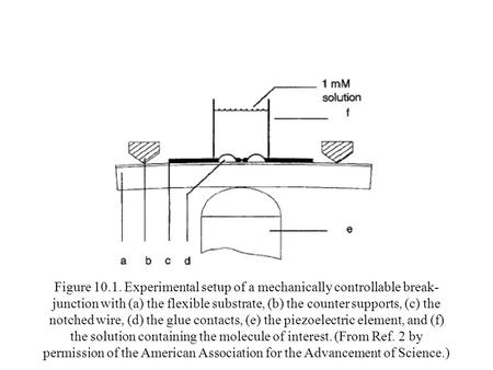Figure 10.1. Experimental setup of a mechanically controllable break- junction with (a) the flexible substrate, (b) the counter supports, (c) the notched.