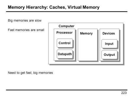 223 Memory Hierarchy: Caches, Virtual Memory Big memories are slow Fast memories are small Need to get fast, big memories Processor Computer Control Datapath.