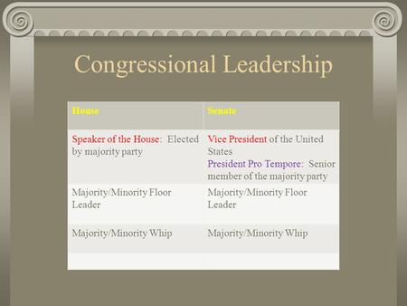 Congressional Leadership HouseSenate Speaker of the House: Elected by majority party Vice President of the United States President Pro Tempore: Senior.