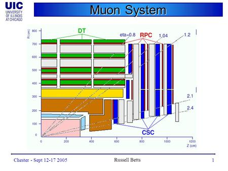Chester - Sept 12-17 2005 Russell Betts 1 Muon System.