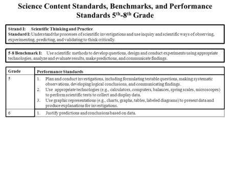 Science Content Standards, Benchmarks, and Performance Standards 5 th -8 th Grade Strand I:Scientific Thinking and Practice Standard I:Understand the processes.