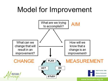 Model for Improvement What can we change that will result in an improvement? PLAN DO STUDY ACT How will we know that a change is an improvement ? What.