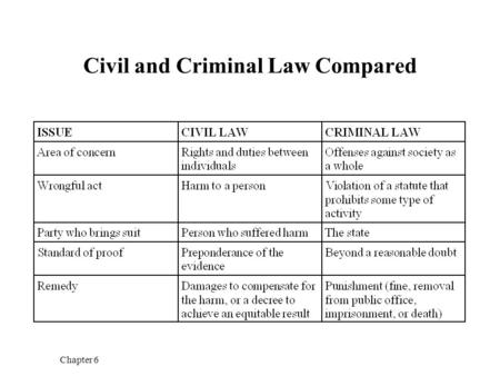 Chapter 6 Civil and Criminal Law Compared. Chapter 6 Tort Lawsuit and Criminal Prosecution for the Same Act As person suddenly attacks Joe as he is walking.
