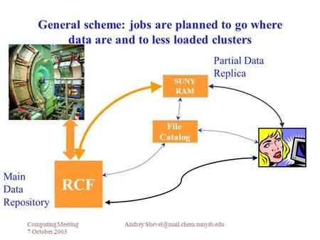 Andrey Meeting 7 October 2003 General scheme: jobs are planned to go where data are and to less loaded clusters SUNY.
