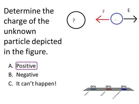 Determine the charge of the unknown particle depicted in the figure. A.Positive B.Negative C.It can't happen!