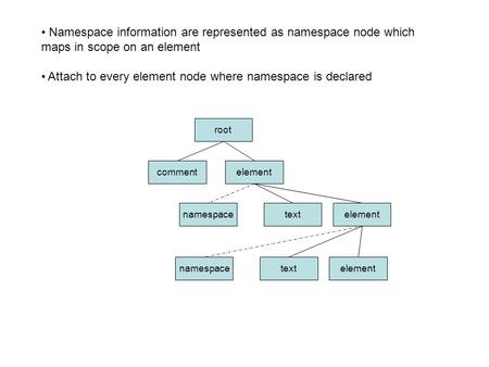 Namespace information are represented as namespace node which maps in scope on an element Attach to every element node where namespace is declared root.