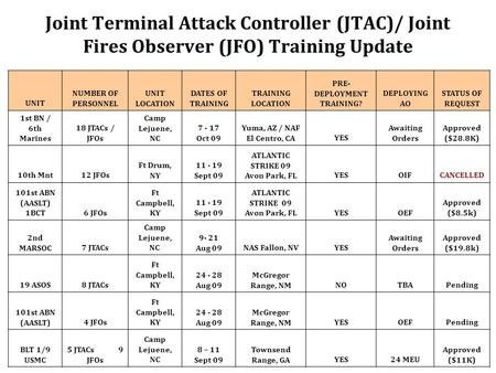 Joint Terminal Attack Controller (JTAC)/ Joint Fires Observer (JFO) Training Update UNIT NUMBER OF PERSONNEL UNIT LOCATION DATES OF TRAINING TRAINING LOCATION.