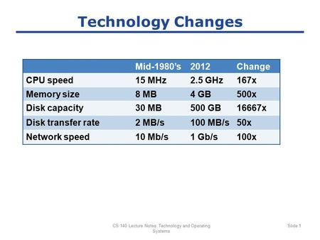 CS 140 Lecture Notes: Technology and Operating Systems Slide 1 Technology Changes Mid-1980's2012Change CPU speed15 MHz2.5 GHz167x Memory size8 MB4 GB500x.