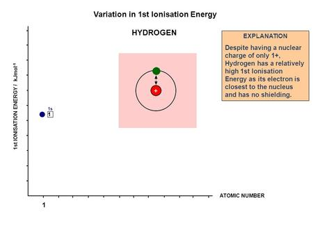 ATOMIC NUMBER 1st IONISATION ENERGY / kJmol -1 Variation in 1st Ionisation Energy EXPLANATION Despite having a nuclear charge of only 1+, Hydrogen has.